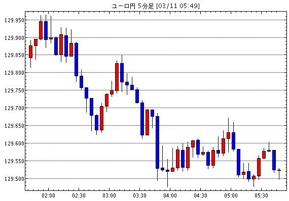 ユーロ/円(EUR/JPY)5分足チャート
