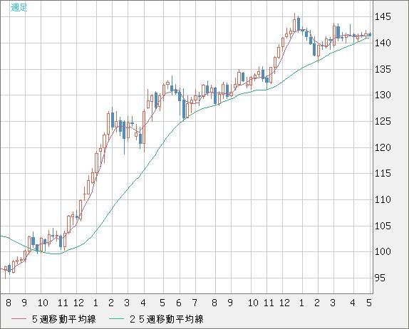 ユーロ/円(EUR/JPY)週足チャート