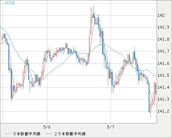 ユーロ/円(EUR/JPY)30分足チャート