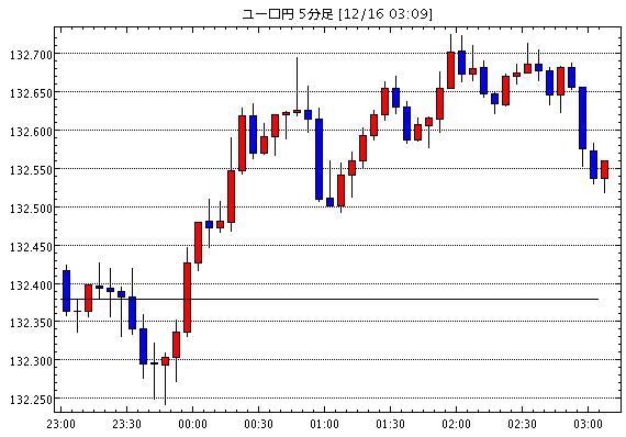 [相場観]NY市場動向(午後0時台):ダウ149ドル高、原油先物0.21ドル高 / 中国利下げで一時不安感薄ま…他、今日の注目ポイント