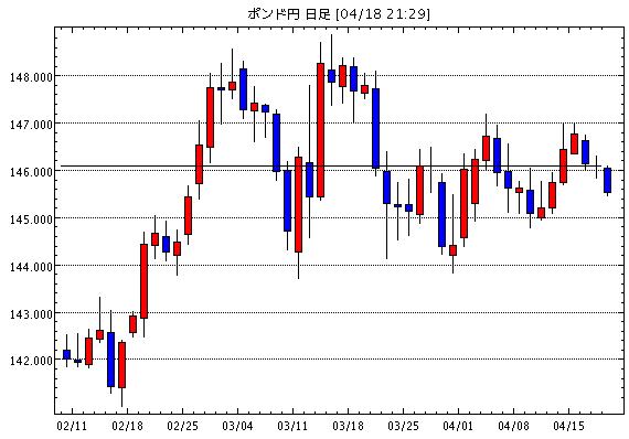 英ポンド/円(GBP/JPY)日足チャート