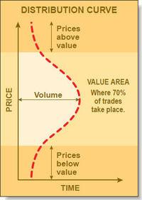 Distribution-Curve