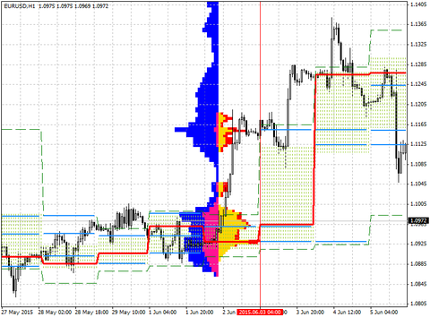 pricehistogram_channel_view
