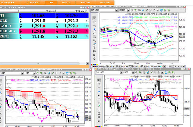 Fx and cfd
