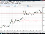 USDJPY20090128米1月FOMC政策金利発表