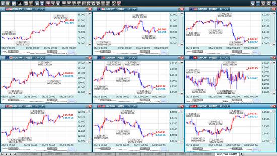 クリック証券FXプラチナチャート9分割