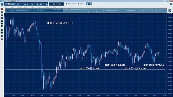 201207豪ドル円週足チャート