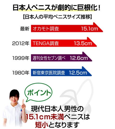 日本人男性のペニスサイズが急伸
