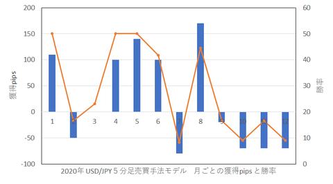 2020年USDJPY5分足売買手法モデル