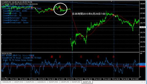 chart201506eurjpym5