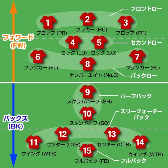 ラグビーのポジション図-02