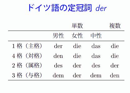 ドイツ語の定冠詞