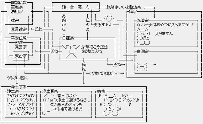 鎌倉の宗教