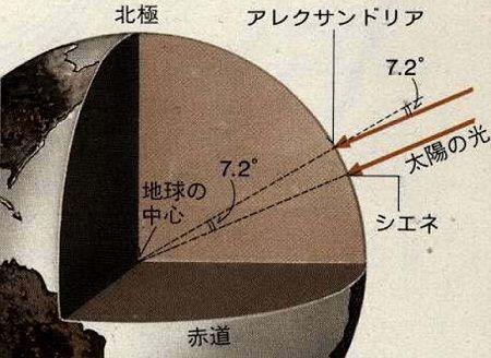 地球の大きさの測り方