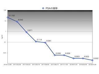 PSAの推移726.001