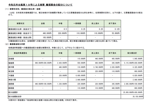 「令和元年台風第19号による被害」義援募金報告②