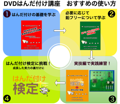 DVD使い方図