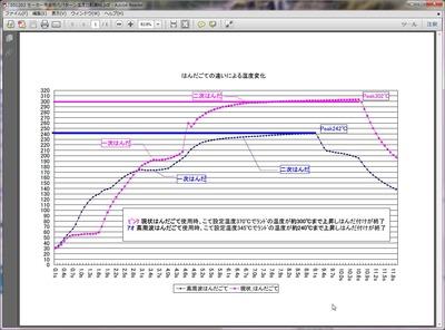 高周波ハンダゴテ母材温度