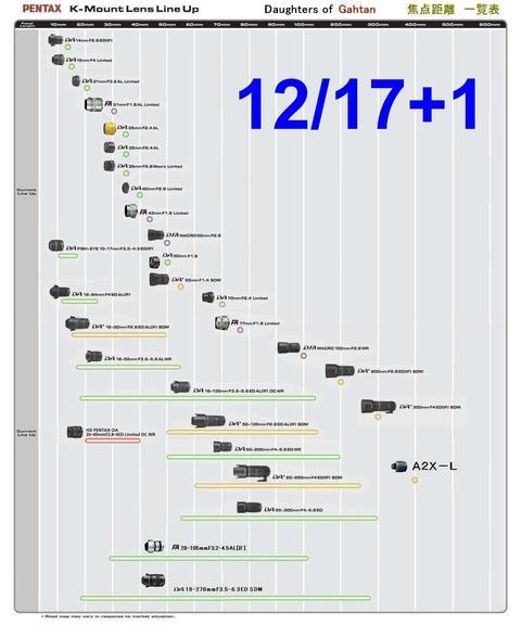 【焦点距離】 2013年 12月度