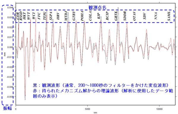 wphase_wavesample1