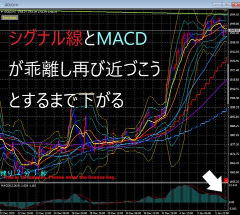 MACD②