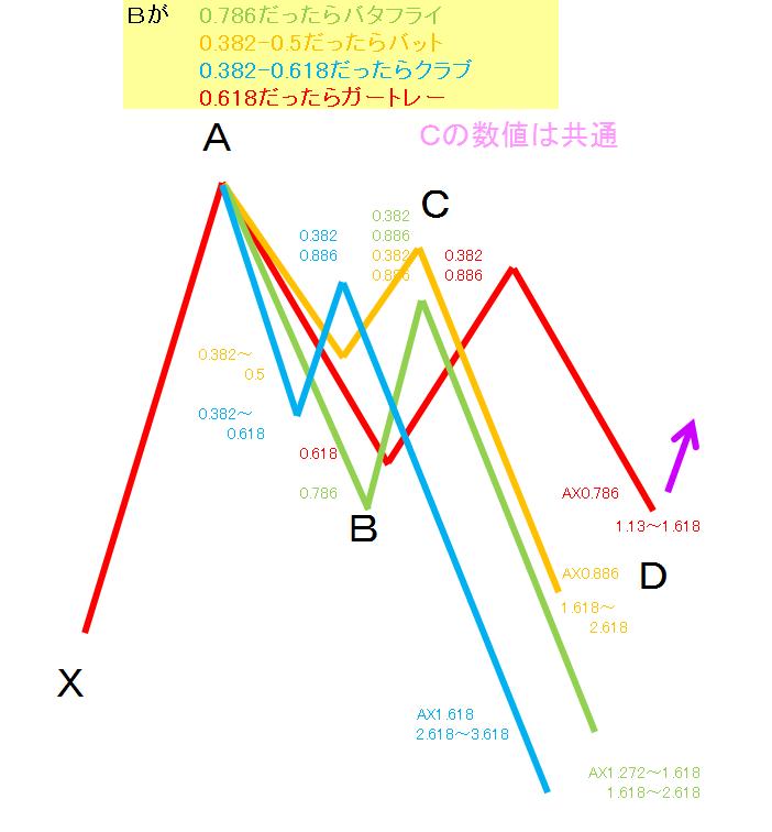 パターン ハーモニック 覚えておくと良いかもしれないハーモニック5