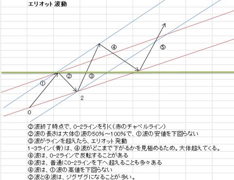 8月7日ポンド円エリオット