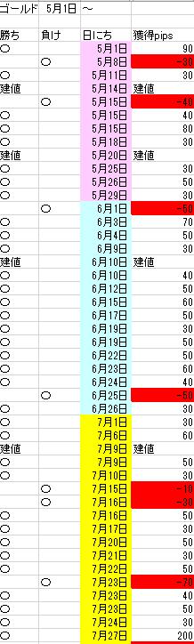 12月28日検証3①