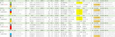 20190113 【全】 日経新春杯