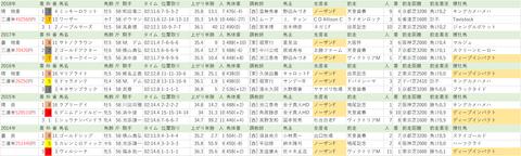 20190623【全】宝塚記念