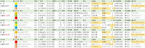 20190302【全】 チューリップ賞
