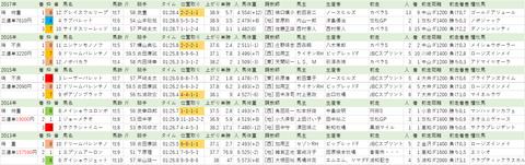 1227 兵庫ゴールドT