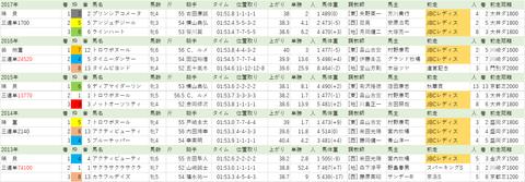 181212 【全】クイーン賞