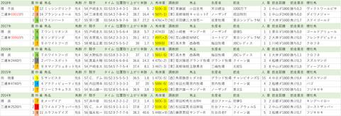 20190123 【全】TCK女王盃