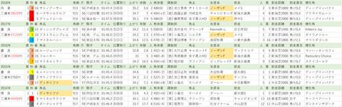 20190609【全】エプソムC
