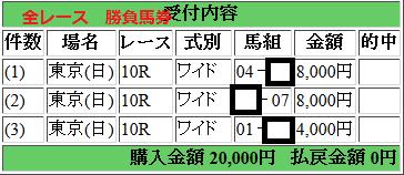 170528東京優駿 全レース 購入馬券