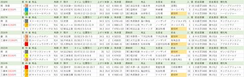 20190309【全】中山牝馬S