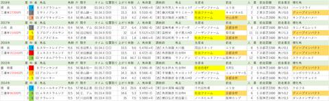 20190203【全】東京新聞杯