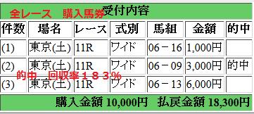 170603麦秋S 全レース的中馬券 18300円