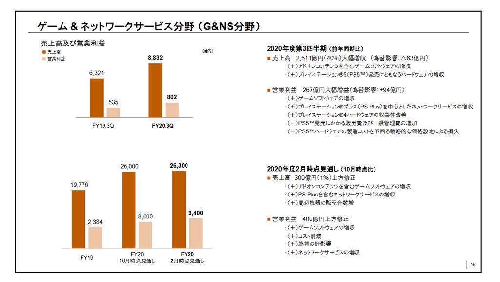 【決算】ソニー、純利益1兆647億円で過去最高