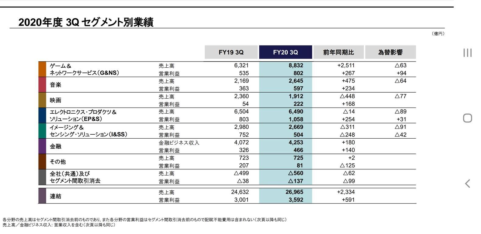 ソニー、PS5を12月末までに450万台以上販売 PS4同様に好スタート発進、3月末までに760万台出荷予定