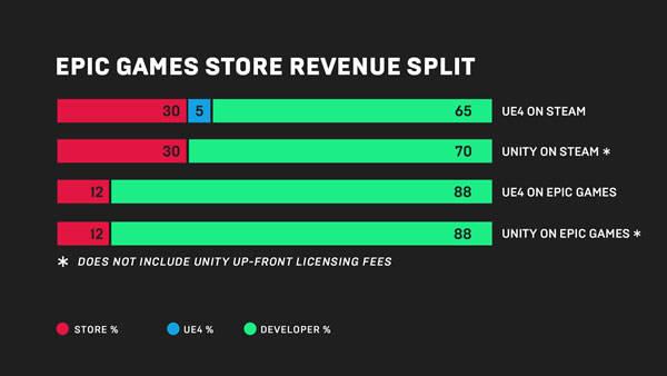 【steam完全死亡】Epic Gamesが収益率88%(UE4使用料含む)のゲームストアを開設すると発表
