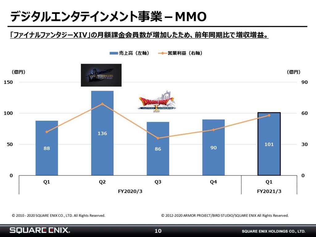 【朗報】FF14巣ごもり需要でプレイヤー数が大幅増加!滅茶苦茶プレイヤーが増えてる件