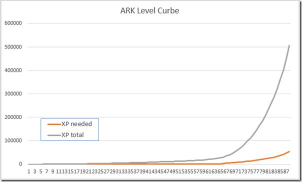 Ark level curb