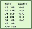 GIキング!3匹の予想屋 ビック東海 ゲームボーイ GB版