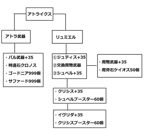 アトライクス作成表