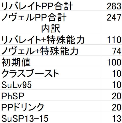 合計値PP
