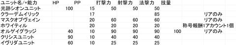 ユニット能力比較表