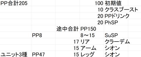 PP205基本値