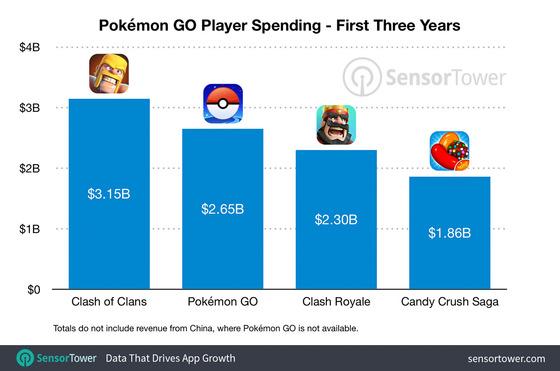 pokemon-go-revenue-year-three
